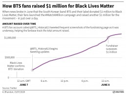 When news broke in June that the South Korean band BTS and their label donated $1 million to Black Lives Matter, their fans launched the #MatchAMillion campaign and raised another $1 million for the movement – in just over a day.